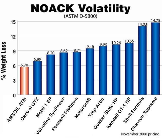 The NOACK Volatility Test determines the evaporation loss of lubricants in high temperature service