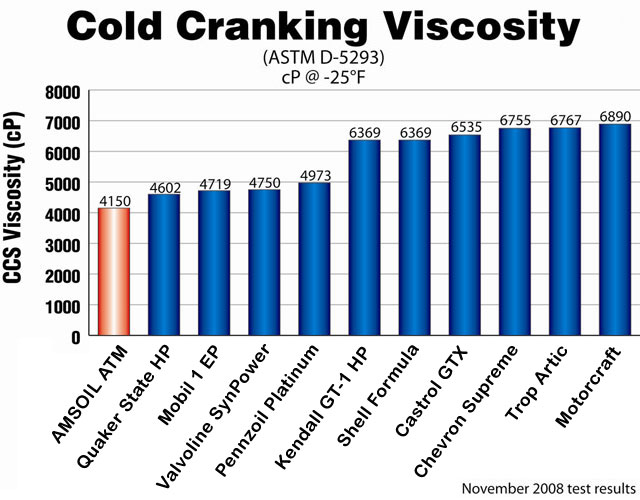 The Cold Crank Simulator Test determines the apparent viscosity of lubricants at low temperatures and high shear rates
